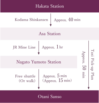 From Hakata Station (Approx. 2 hrs)For those visiting by train (JR)