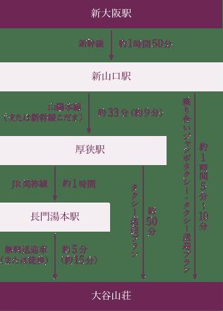 新大阪駅から(約3時間)電車(JR)でお越しの場合