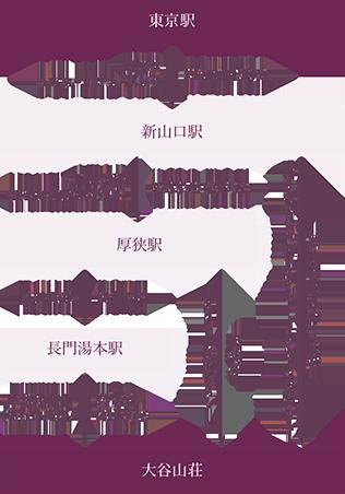 東京駅から(約6時間)電車(JR)でお越しの場合